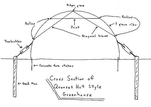 Greenhouse Cross-Section